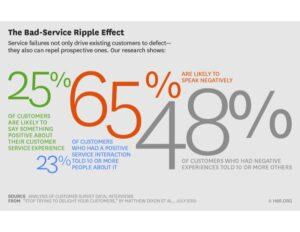 Bad Brand Experience Impact