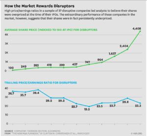 Disruptive Innovation Valuation